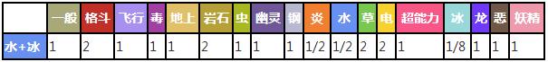 乘龙对战其他属性精灵时属性相克预览表