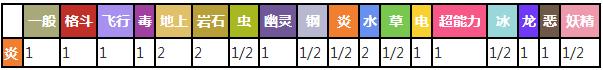 鸭嘴火龙对战其他属性精灵时属性相克预览表