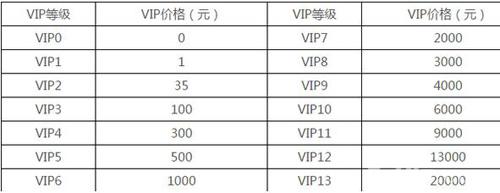 芈月传手游VIP价格