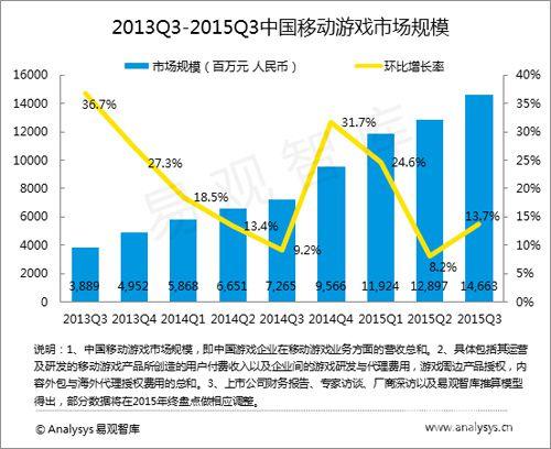 中国移动手游市场规模