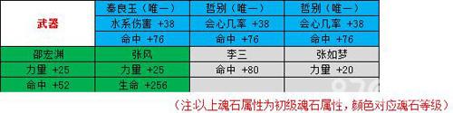 剑侠情缘手游峨眉魂石选择1