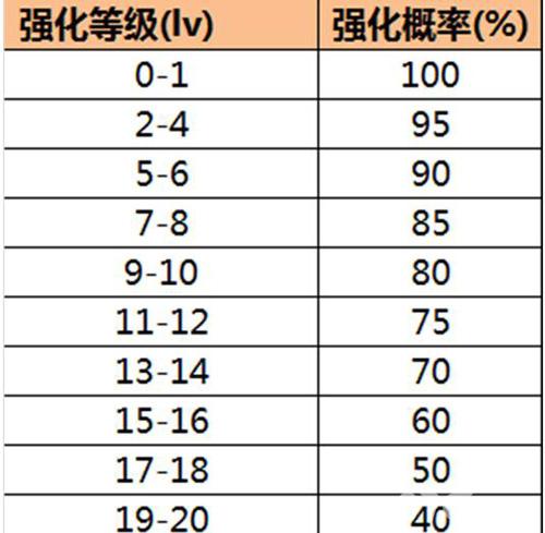 剑侠情缘手游强化截图2