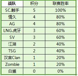 CF手游CFPLM第三周图二