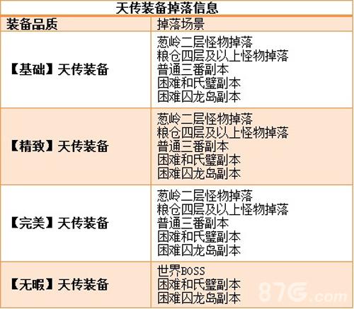 成吉思汗:各个品质天传装备掉落列表