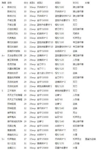 崩坏3驱魔任务列表