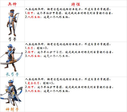 剑与家园弓手部队优缺点分析