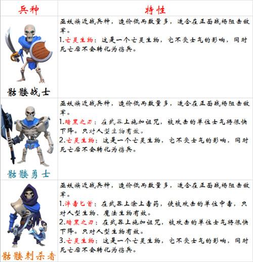 剑与家园骷髅战士攻略 骷髅战士优劣势分析