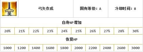 FGO自爆弓三技能
