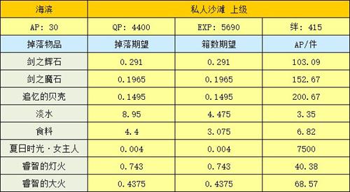 fgo泳装活动海滨上级掉落表 海滨上级材料掉率一览
