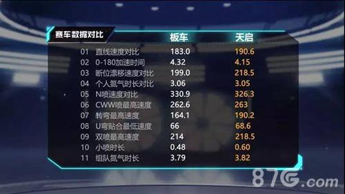 QQ飞车手游天启4