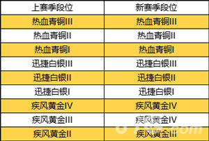 QQ飞车手游S2新赛季段位继承介绍2