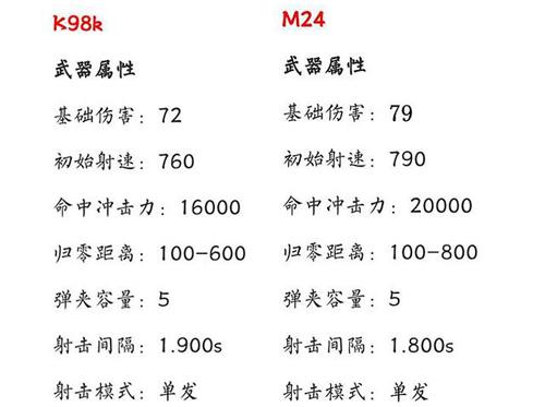 钱柜娱乐刺激战场M24正式移除空投1