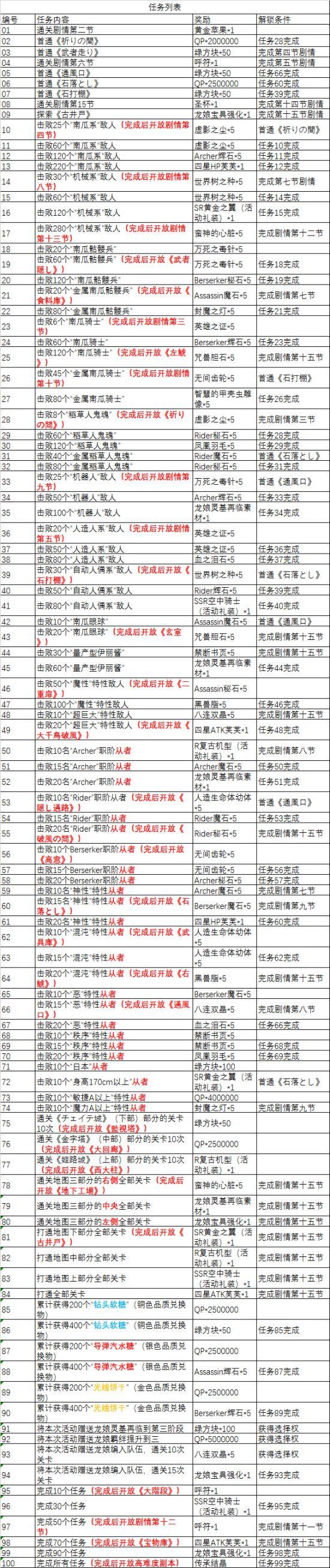 FGO万圣节三期任务表