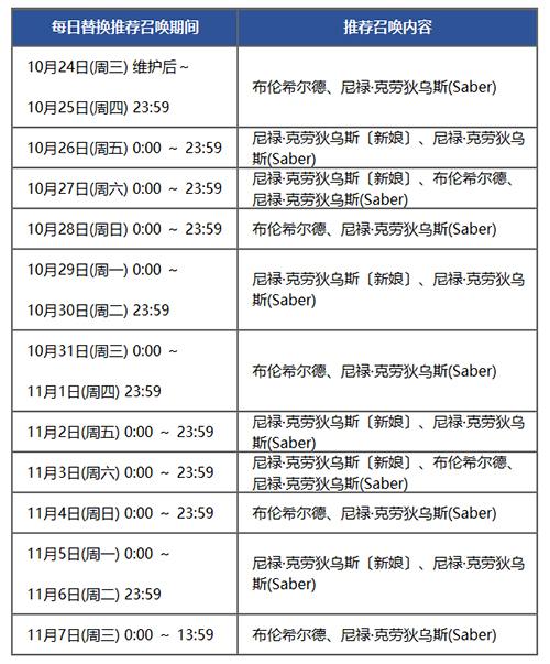 FGO尼禄祭2018卡池日替表