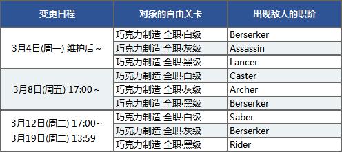 FGO情人节2019副本时间