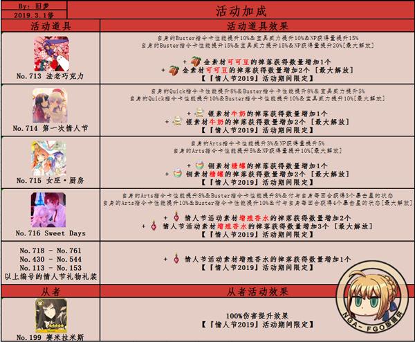 FGO2019情人节加成表