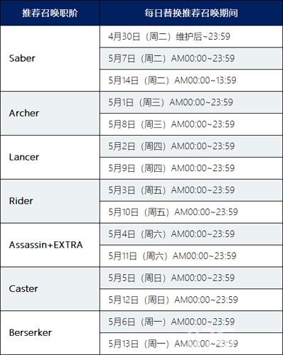 FGO職階推薦召喚卡池日替表