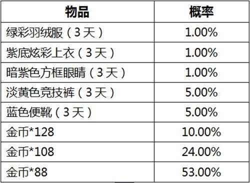 和平精英公测活动奖励概率公示8