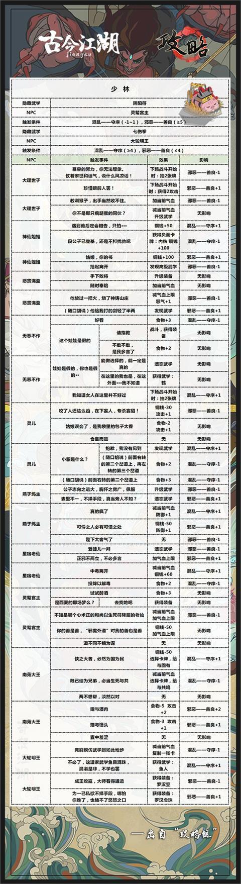 古今江湖少林武学学习