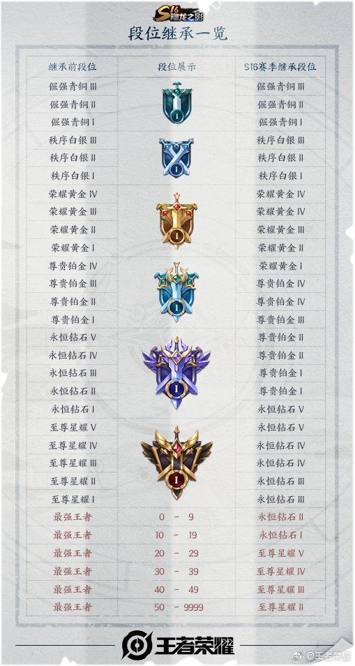 王者荣耀S16段位继承表