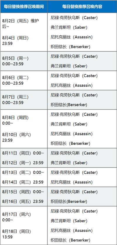 FGO夏日锦标赛 复刻卡池日替表