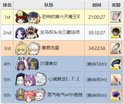 FGO锦标赛竞速排名奖励