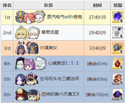FGO锦标赛竞速排名奖励2