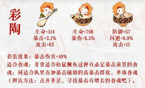 食物语彩陶怎样搭配 珍品膳具套装效果加成引见