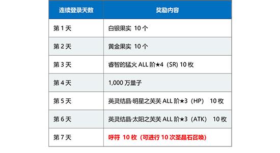 FGO1500万连续登录奖励2