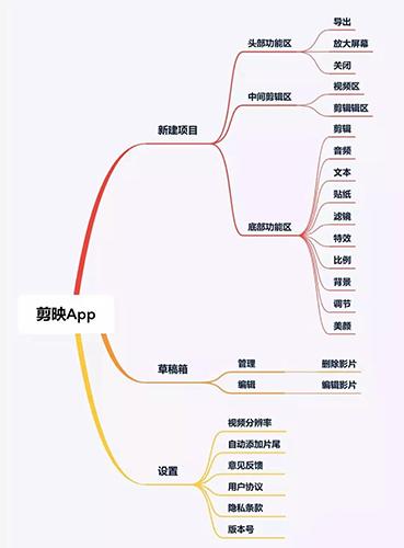 剪映app怎麽用1