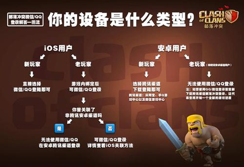 部落冲突OPPO版如何用QQ登录