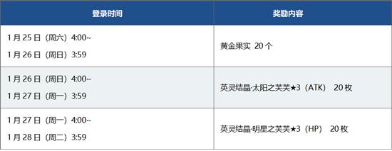 FGO2020新年登錄紅包內容