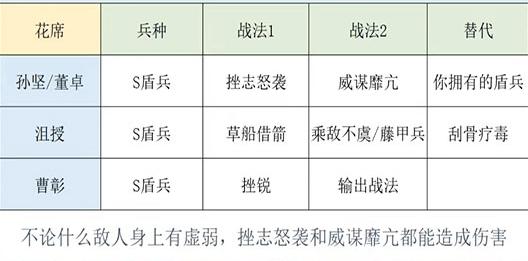 三国志战略版日本版3