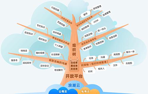 云上協同app3